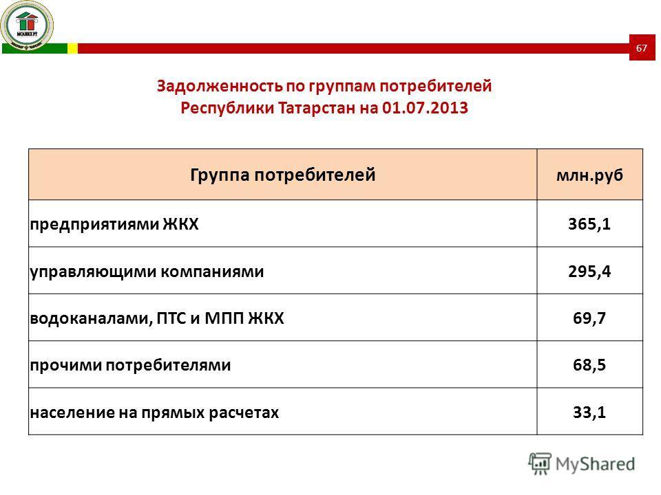 Группа потребителей млн.руб предприятиями ЖКХ365,1 управляющими компаниями295,4 водоканалами, ПТС и МПП ЖКХ69,7 прочими потребителями68,5 население на прямых расчетах33,1 Задолженность по группам потребителей Республики Татарстан на 01.07.2013 67