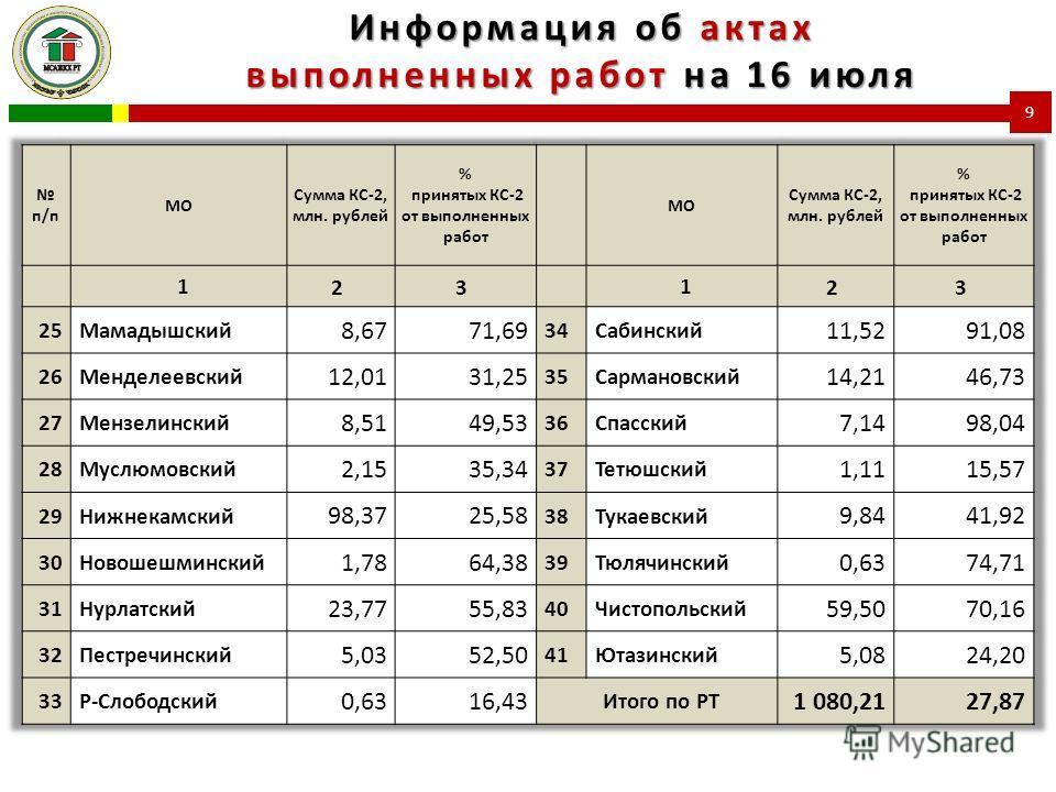 Информация об актах выполненных работ на 16 июля 9
