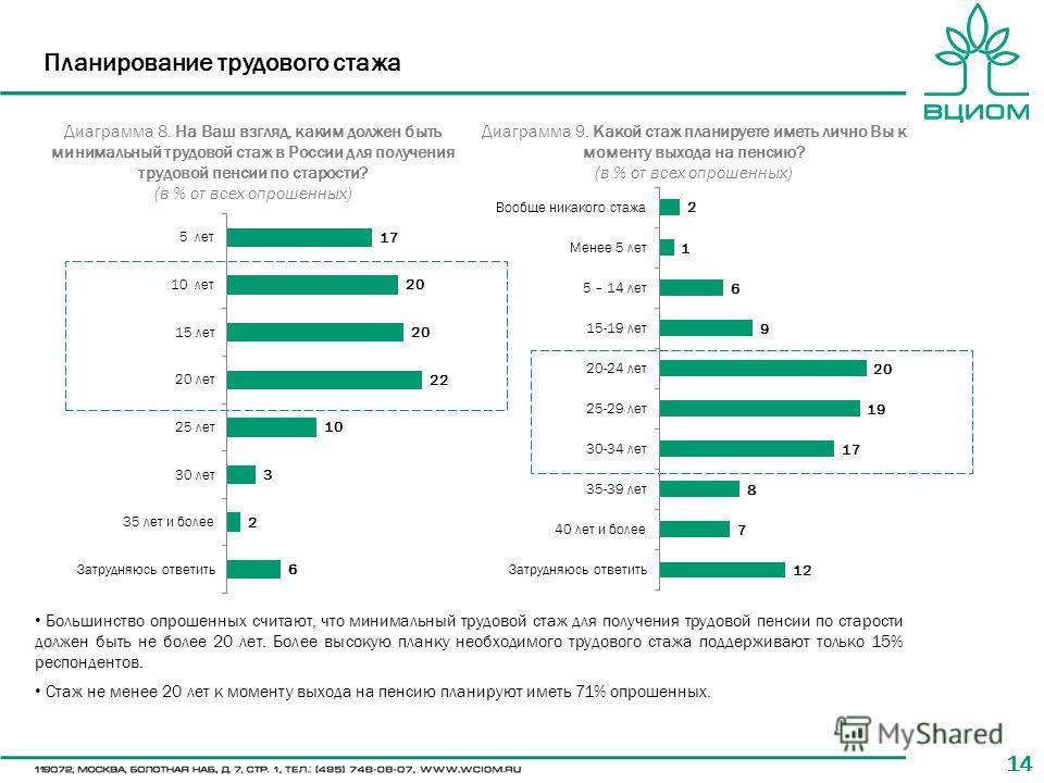 14 Большинство опрошенных считают, что минимальный трудовой стаж для получения трудовой пенсии по старости должен быть не более 20 лет. Более высокую планку необходимого трудового стажа поддерживают только 15% респондентов. Стаж не менее 20 лет к мом