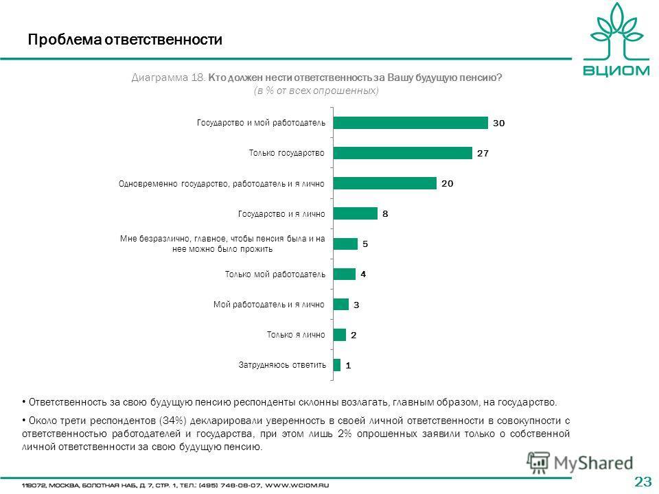 23 Ответственность за свою будущую пенсию респонденты склонны возлагать, главным образом, на государство. Около трети респондентов (34%) декларировали уверенность в своей личной ответственности в совокупности с ответственностью работодателей и госуда