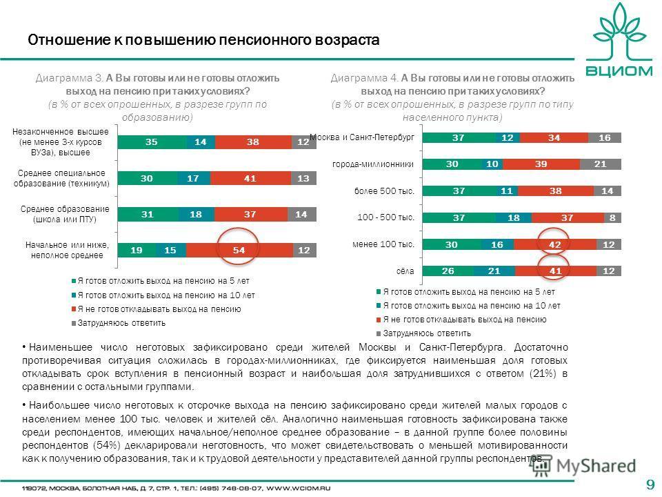 99 Наименьшее число неготовых зафиксировано среди жителей Москвы и Санкт-Петербурга. Достаточно противоречивая ситуация сложилась в городах-миллионниках, где фиксируется наименьшая доля готовых откладывать срок вступления в пенсионный возраст и наибо