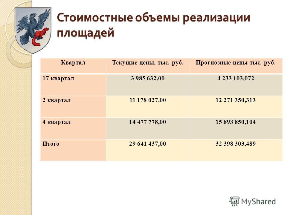 Стоимостные объемы реализации площадей КварталТекущие цены, тыс. руб.Прогнозные цены тыс. руб. 17 квартал3 985 632,004 233 103,072 2 квартал11 178 027,0012 271 350,313 4 квартал14 477 778,0015 893 850,104 Итого29 641 437,0032 398 303,489