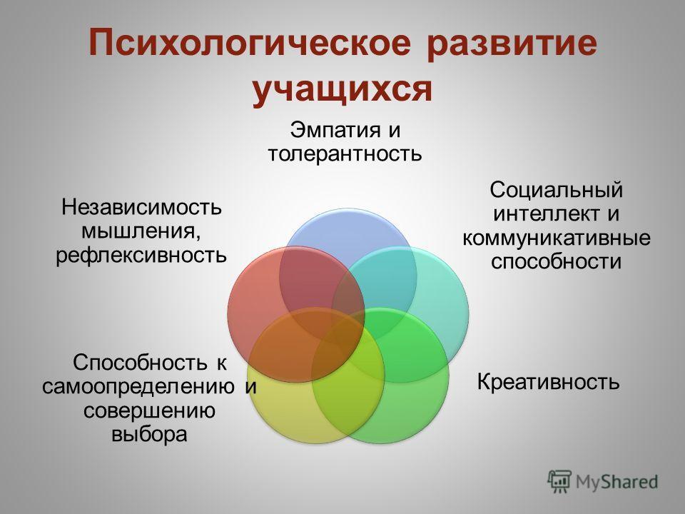 Психологическое развитие учащихся Эмпатия и толерантность Социальный интеллект и коммуникативные способности Креативность Способность к самоопределению и совершению выбора Независимость мышления, рефлексивность