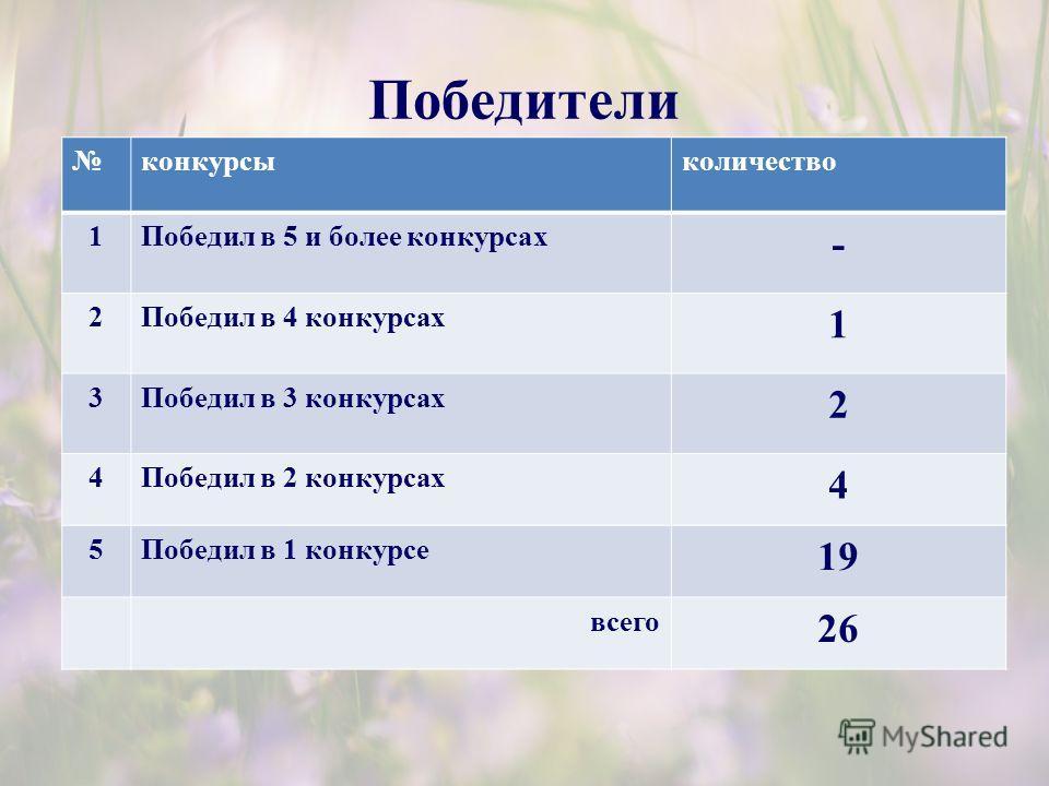 Победители конкурсыколичество 1Победил в 5 и более конкурсах - 2Победил в 4 конкурсах 1 3Победил в 3 конкурсах 2 4Победил в 2 конкурсах 4 5Победил в 1 конкурсе 19 всего 26