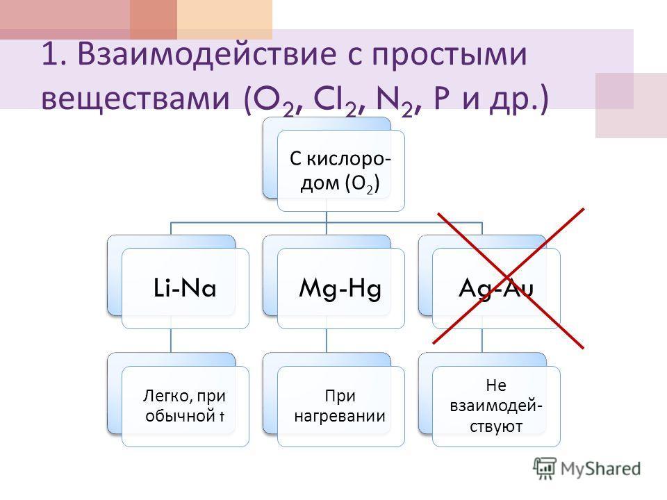 1. Взаимодействие с простыми веществами (O 2, Cl 2, N 2, P и др.) С кислоро - дом ( О 2) Li-Na Легко, при обычной t Mg-Hg При нагревании Ag-Au Не взаимодей - ствуют