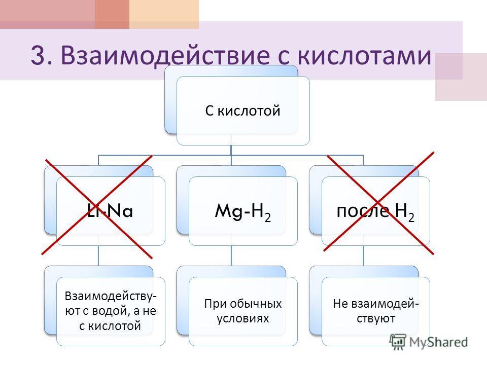 3. Взаимодействие с кислотами С кислотой Li-Na Взаимодейству - ют с водой, а не с кислотой Mg- Н 2 При обычных условиях после Н 2 Не взаимодей - ствуют