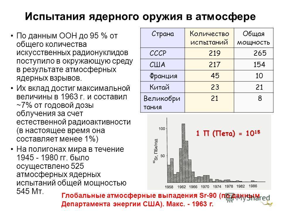 Испытания ядерного оружия в атмосфере По данным ООН до 95 % от общего количества искусственных радионуклидов поступило в окружающую среду в результате атмосферных ядерных взрывов. Их вклад достиг максимальной величины в 1963 г. и составил ~7% от годо