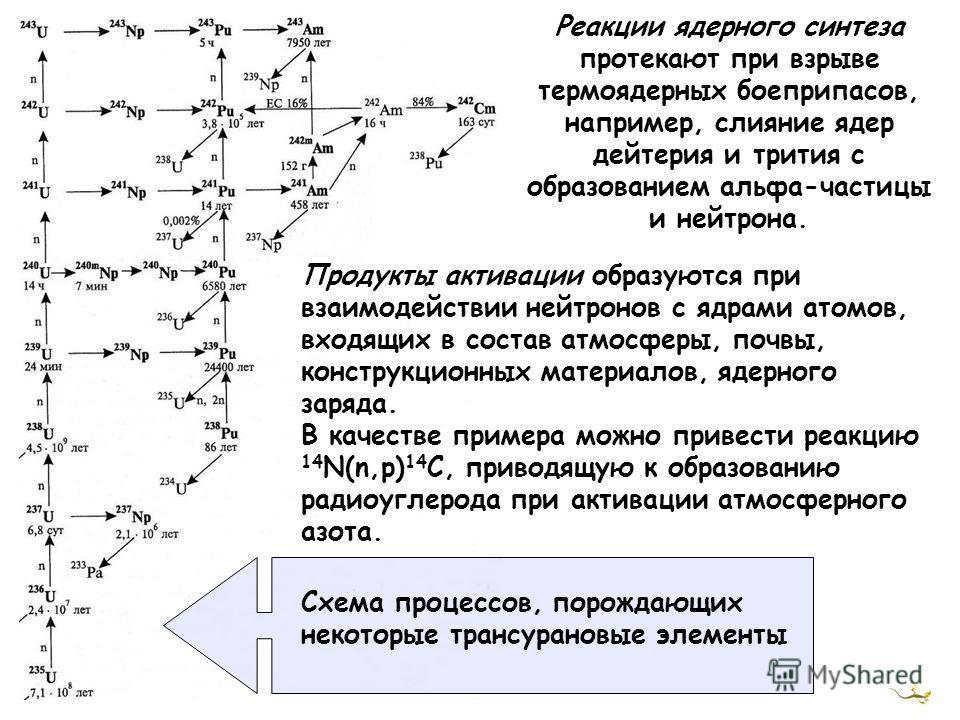 Реакции ядерного синтеза протекают при взрыве термоядерных боеприпасов, например, слияние ядер дейтерия и трития с образованием альфа-частицы и нейтрона. Продукты активации образуются при взаимодействии нейтронов с ядрами атомов, входящих в состав ат