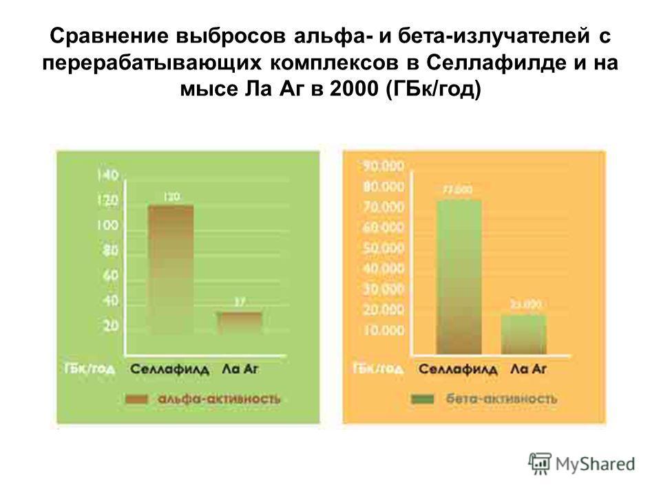 Сравнение выбросов альфа- и бета-излучателей с перерабатывающих комплексов в Селлафилде и на мысе Ла Аг в 2000 (ГБк/год)