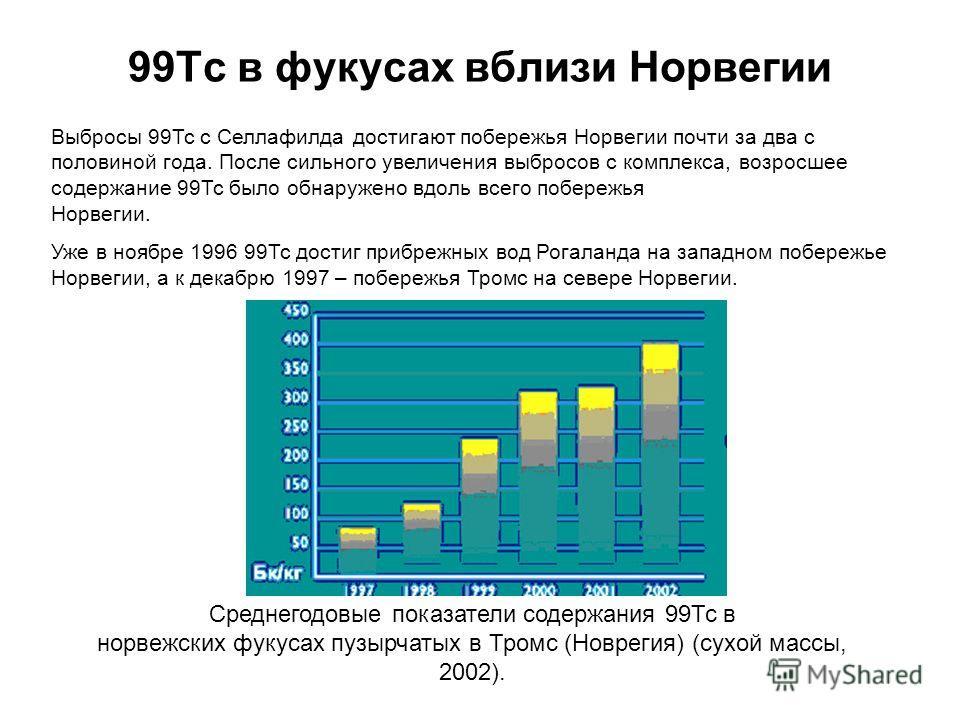 99Тс в фукусах вблизи Норвегии Среднегодовые показатели содержания 99Тс в норвежских фукусах пузырчатых в Тромс (Новрегия) (сухой массы, 2002). Выбросы 99Тс с Селлафилда достигают побережья Норвегии почти за два с половиной года. После сильного увели