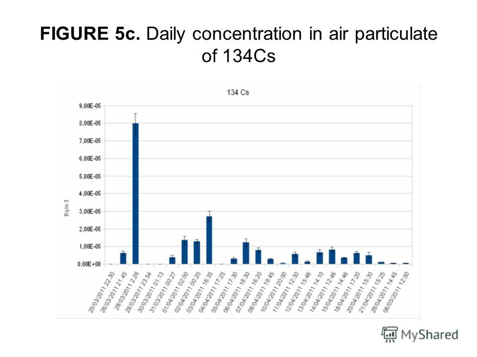 FIGURE 5c. Daily concentration in air particulate of 134Cs