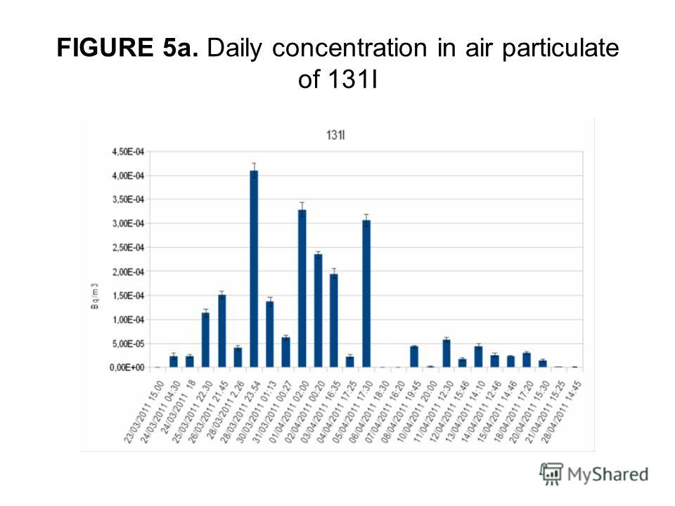 FIGURE 5a. Daily concentration in air particulate of 131I