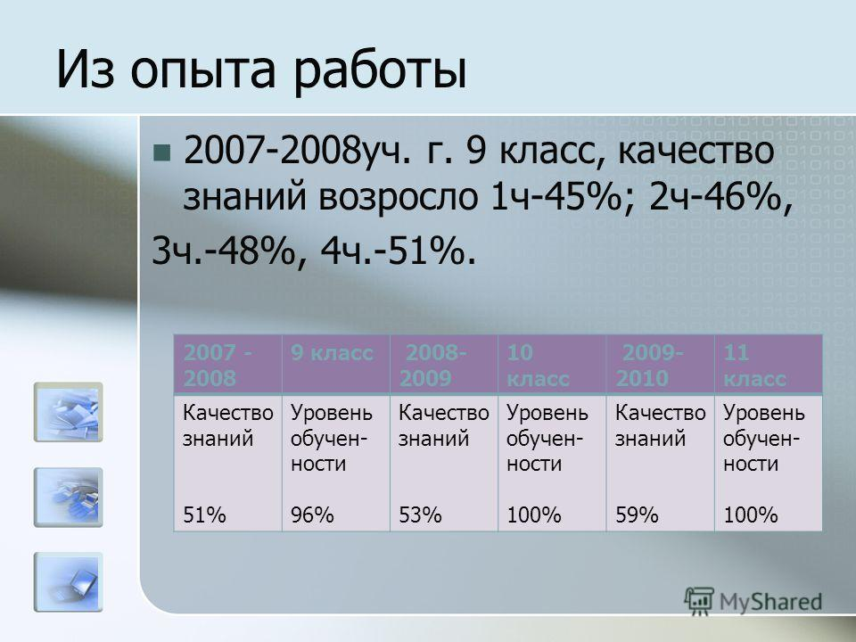 Из опыта работы 2007-2008уч. г. 9 класс, качество знаний возросло 1ч-45%; 2ч-46%, 3ч.-48%, 4ч.-51%. 2007 - 2008 9 класс 2008- 2009 10 класс 2009- 2010 11 класс Качество знаний 51% Уровень обучен- ности 96% Качество знаний 53% Уровень обучен- ности 10