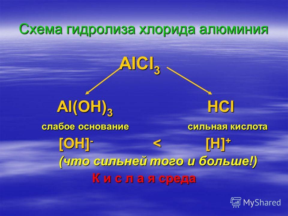 Схема гидролиза хлорида алюминия AlCl 3 AlCl 3 Al(OH) 3 HCl Al(OH) 3 HCl слабое основание сильная кислота слабое основание сильная кислота [OH] - < [H] + [OH] - < [H] + (что сильней того и больше!) (что сильней того и больше!) К и с л а я среда