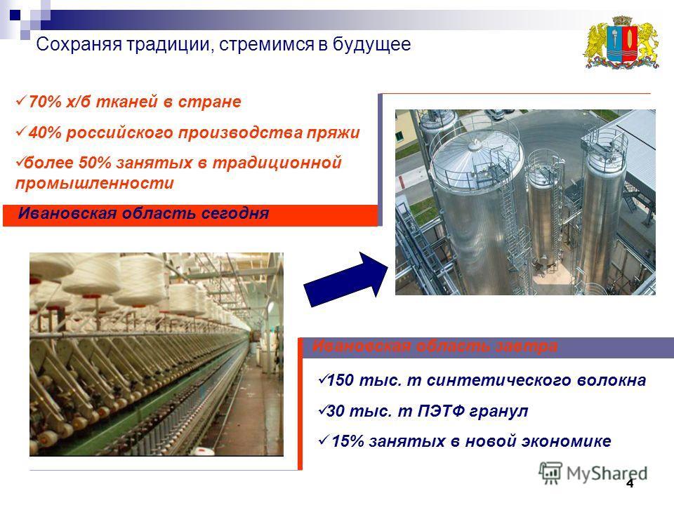 4 Сохраняя традиции, стремимся в будущее Ивановская область завтра Ивановская область сегодня 150 тыс. т синтетического волокна 30 тыс. т ПЭТФ гранул 15% занятых в новой экономике 70% х/б тканей в стране 40% российского производства пряжи более 50% з