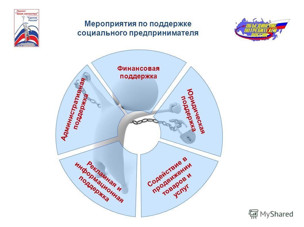 Мероприятия по поддержке социального предпринимателя Финансовая поддержка Юридическая поддержка Административная поддержка Содействие в продвижении товаров и услуг Рекламная и информационная поддержка