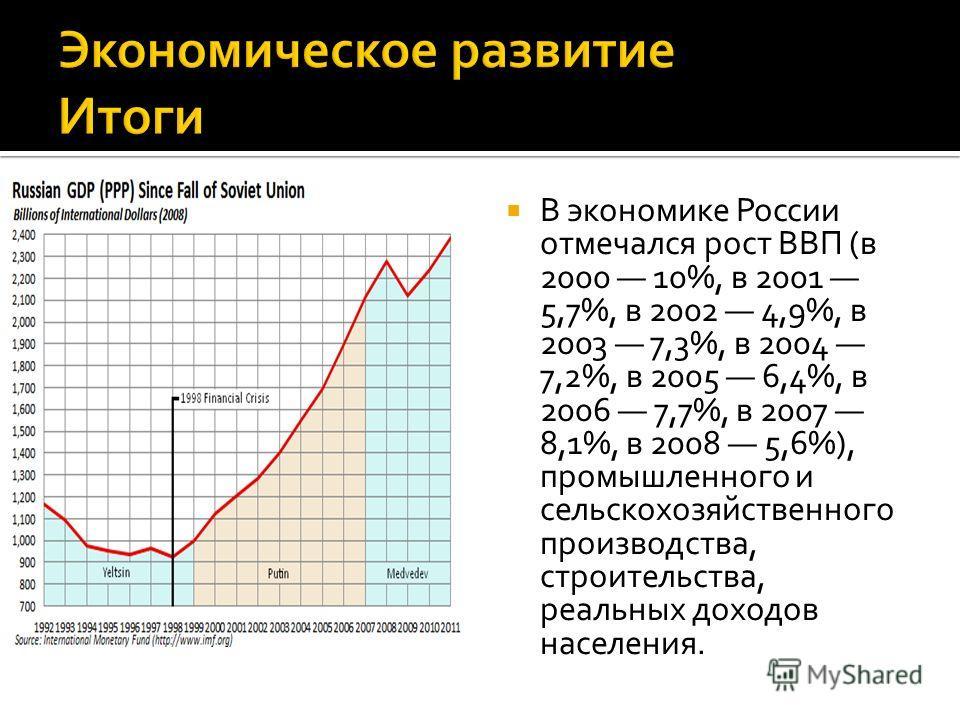 В экономике России отмечался рост ВВП (в 2000 10%, в 2001 5,7%, в 2002 4,9%, в 2003 7,3%, в 2004 7,2%, в 2005 6,4%, в 2006 7,7%, в 2007 8,1%, в 2008 5,6%), промышленного и сельскохозяйственного производства, строительства, реальных доходов населения.