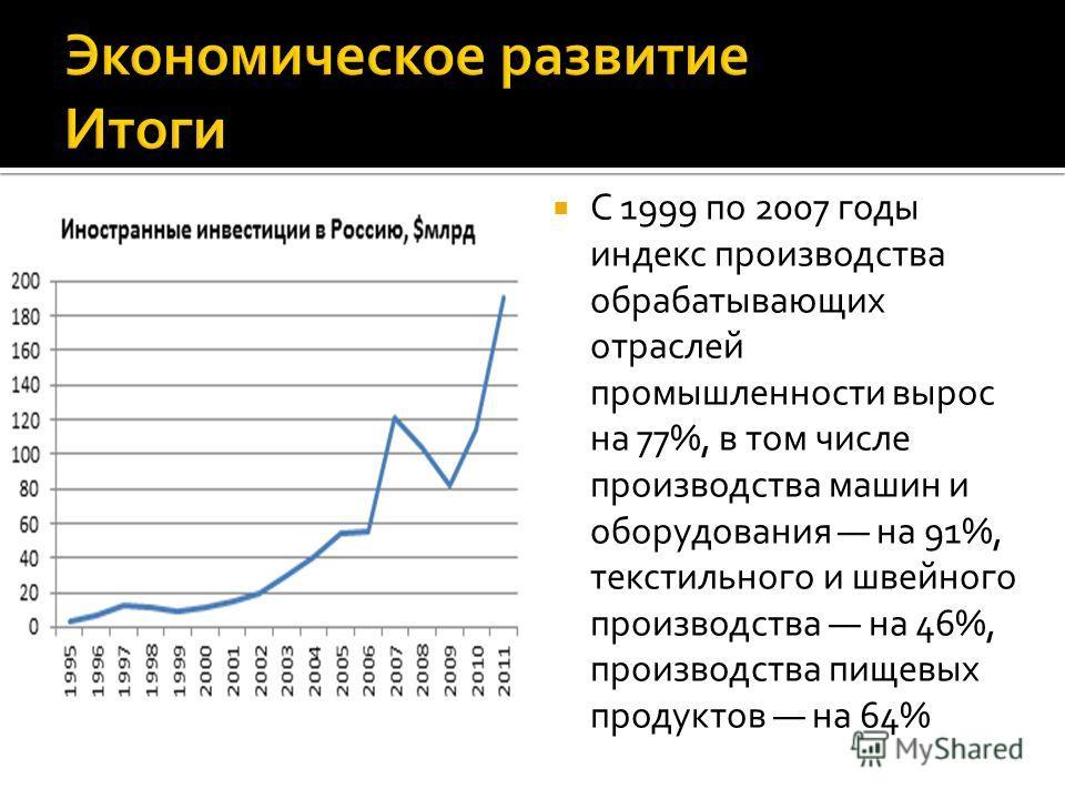 С 1999 по 2007 годы индекс производства обрабатывающих отраслей промышленности вырос на 77%, в том числе производства машин и оборудования на 91%, текстильного и швейного производства на 46%, производства пищевых продуктов на 64%