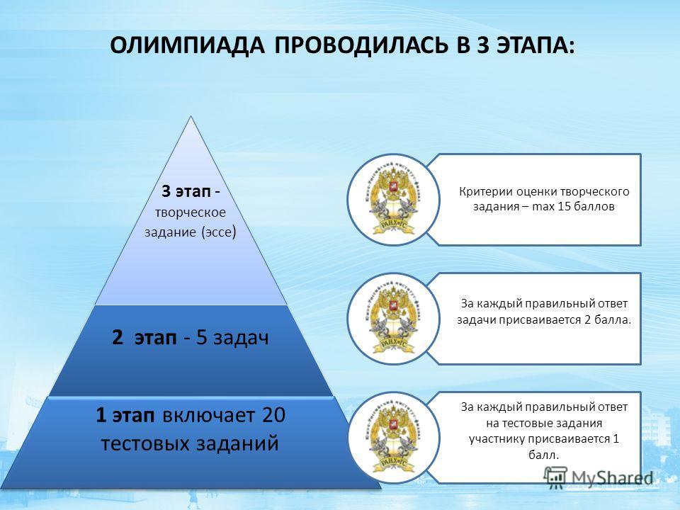 3 этап - творческое задание (эссе ) 2 этап - 5 задач 1 этап включает 20 тестовых заданий Критерии оценки творческого задания – max 15 баллов За каждый правильный ответ задачи присваивается 2 балла. За каждый правильный ответ на тестовые задания участ