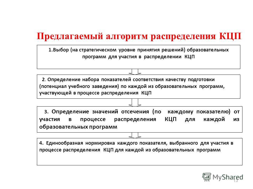13 1.Выбор (на стратегическом уровне принятия решений) образовательных программ для участия в распределении КЦП 2. Определение набора показателей соответствия качеству подготовки (потенциал учебного заведения) по каждой из образовательных программ, у