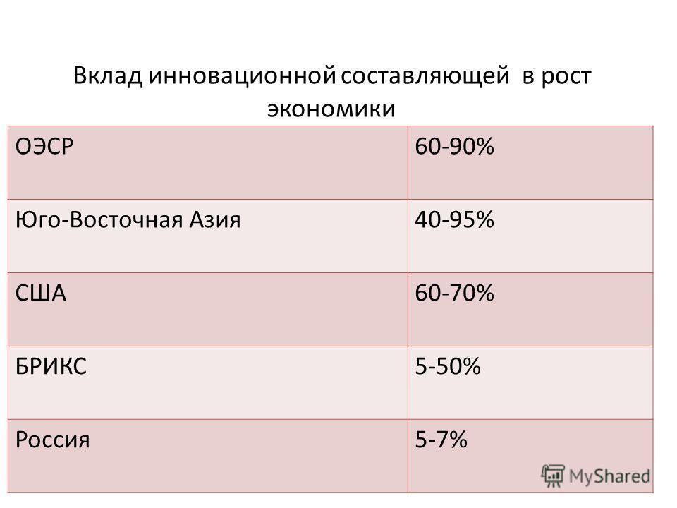 Вклад инновационной составляющей в рост экономики ОЭСР60-90% Юго-Восточная Азия40-95% США60-70% БРИКС5-50% Россия5-7%