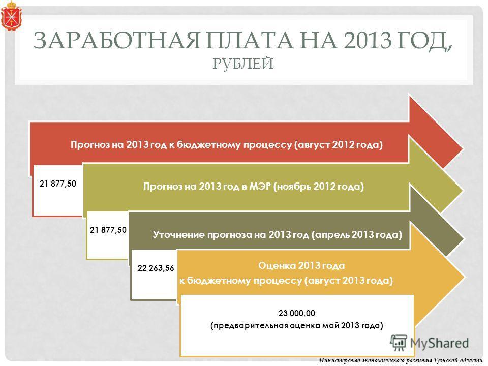 ЗАРАБОТНАЯ ПЛАТА НА 2013 ГОД, РУБЛЕЙ Министерство экономического развития Тульской области Прогноз на 2013 год к бюджетному процессу (август 2012 года) 21 877,50 Прогноз на 2013 год в МЭР (ноябрь 2012 года) 21 877,50 Уточнение прогноза на 2013 год (а