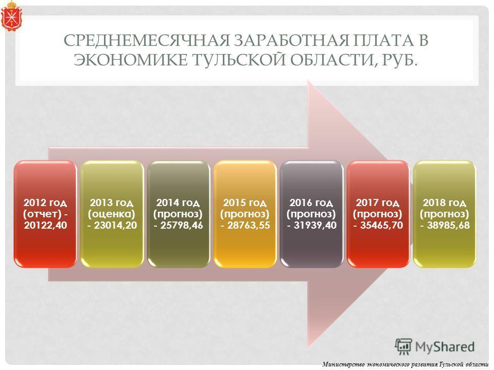 СРЕДНЕМЕСЯЧНАЯ ЗАРАБОТНАЯ ПЛАТА В ЭКОНОМИКЕ ТУЛЬСКОЙ ОБЛАСТИ, РУБ. Министерство экономического развития Тульской области 2012 год (отчет) - 20122,40 2013 год (оценка) - 23014,20 2014 год (прогноз) - 25798,46 2015 год (прогноз) - 28763,55 2016 год (пр