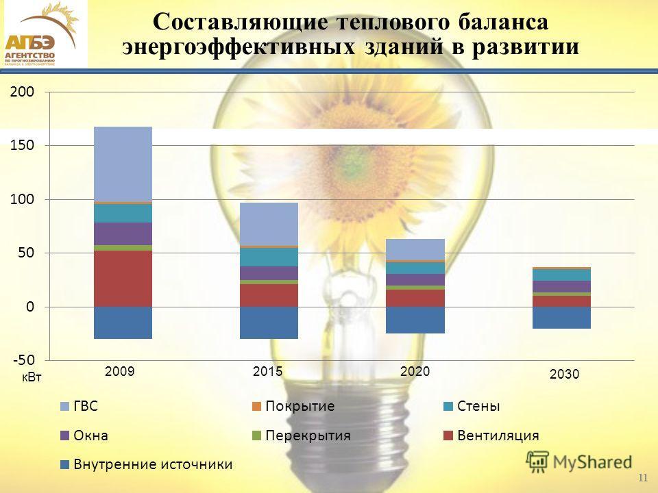 Составляющие теплового баланса энергоэффективных зданий в развитии 11