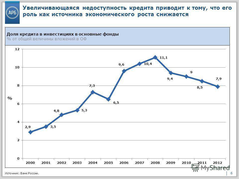6 Увеличивающаяся недоступность кредита приводит к тому, что его роль как источника экономического роста снижается Источник: Банк России.