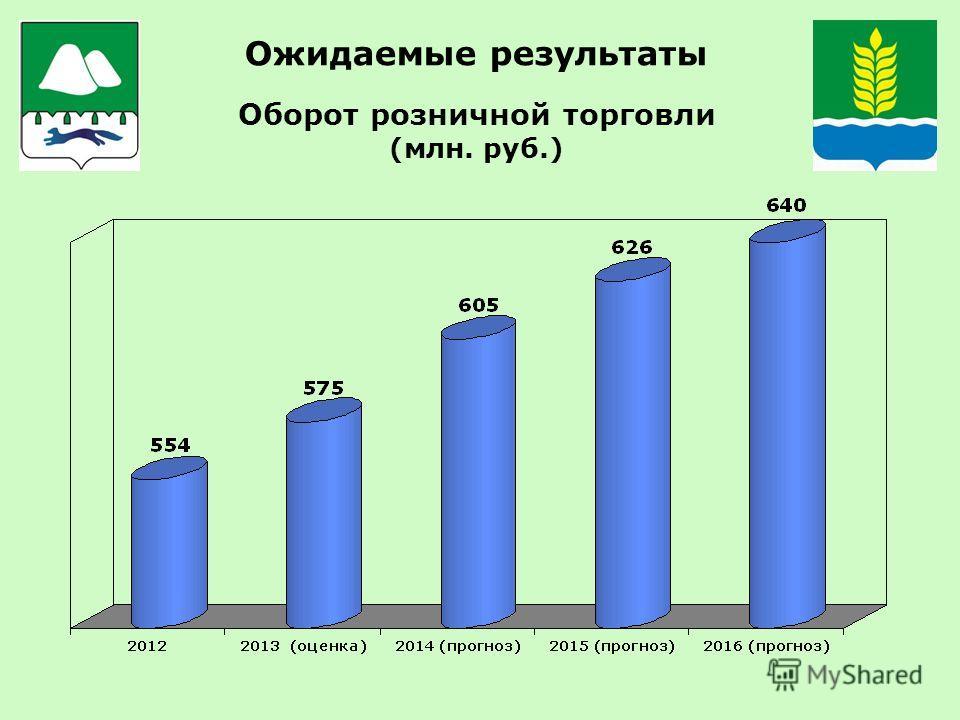 Ожидаемые результаты Оборот розничной торговли (млн. руб.)