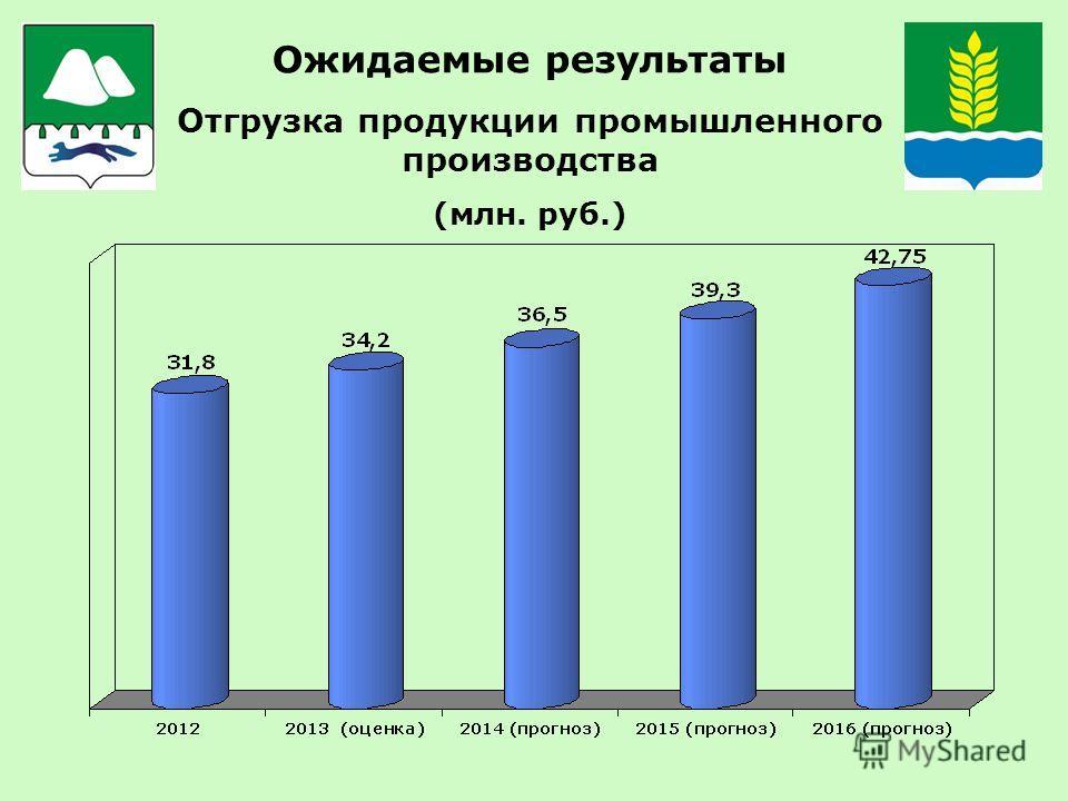 Ожидаемые результаты Отгрузка продукции промышленного производства (млн. руб.)