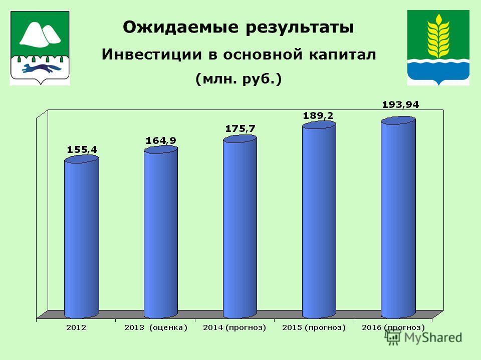 Ожидаемые результаты Инвестиции в основной капитал (млн. руб.)