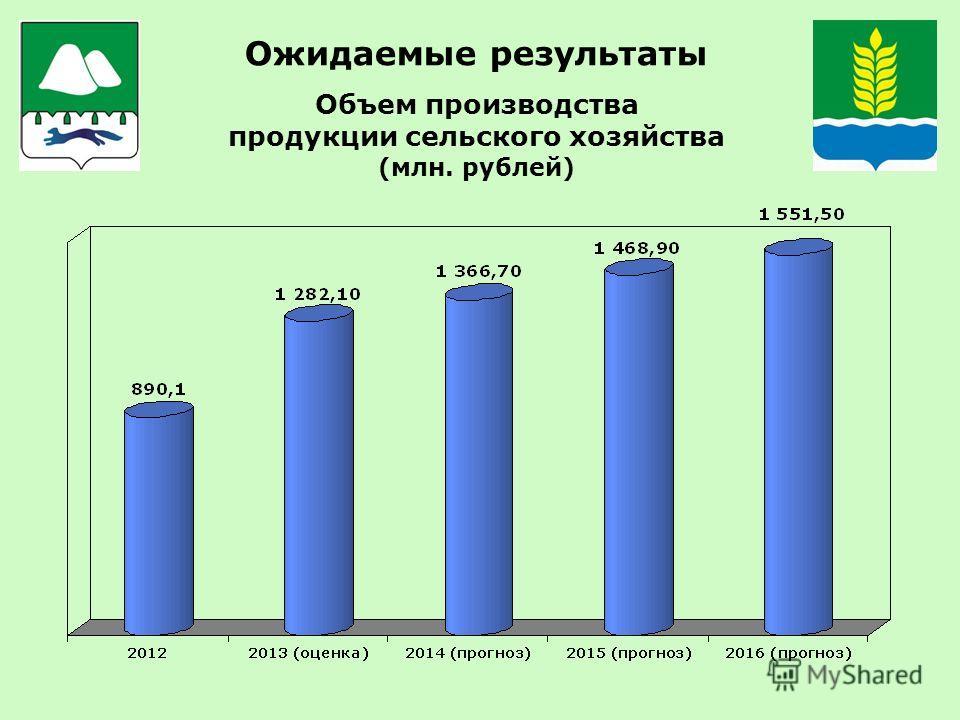 Ожидаемые результаты Объем производства продукции сельского хозяйства (млн. рублей)