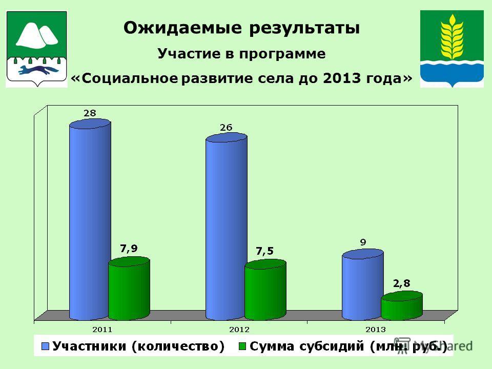 Ожидаемые результаты Участие в программе «Социальное развитие села до 2013 года»