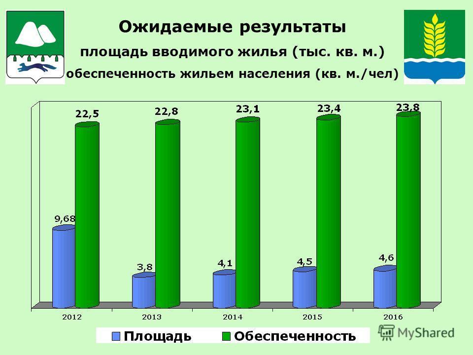 Ожидаемые результаты площадь вводимого жилья (тыс. кв. м.) обеспеченность жильем населения (кв. м./чел)