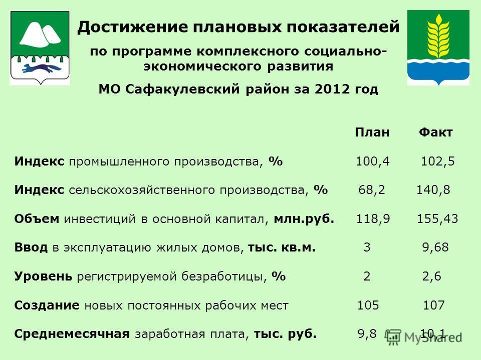 Достижение плановых показателей по программе комплексного социально- экономического развития МО Сафакулевский район за 2012 год План Факт Индекс промышленного производства, % 100,4 102,5 Индекс сельскохозяйственного производства, % 68,2 140,8 Объем и