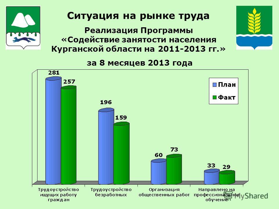 Ситуация на рынке труда Реализация Программы «Содействие занятости населения Курганской области на 2011-2013 гг.» за 8 месяцев 2013 года