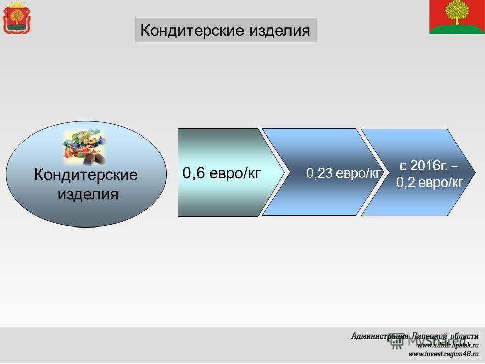 Кондитерские изделия Кондитерские изделия 0,6 евро/кг 0,23 евро/кг с 2016г. – 0,2 евро/кг