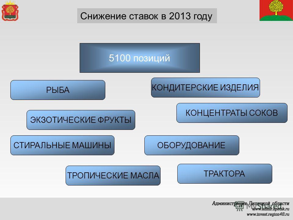 Снижение ставок в 2013 году 5100 позиций РЫБА ЭКЗОТИЧЕСКИЕ ФРУКТЫ КОНДИТЕРСКИЕ ИЗДЕЛИЯ КОНЦЕНТРАТЫ СОКОВ СТИРАЛЬНЫЕ МАШИНЫОБОРУДОВАНИЕ ТРАКТОРА ТРОПИЧЕСКИЕ МАСЛА