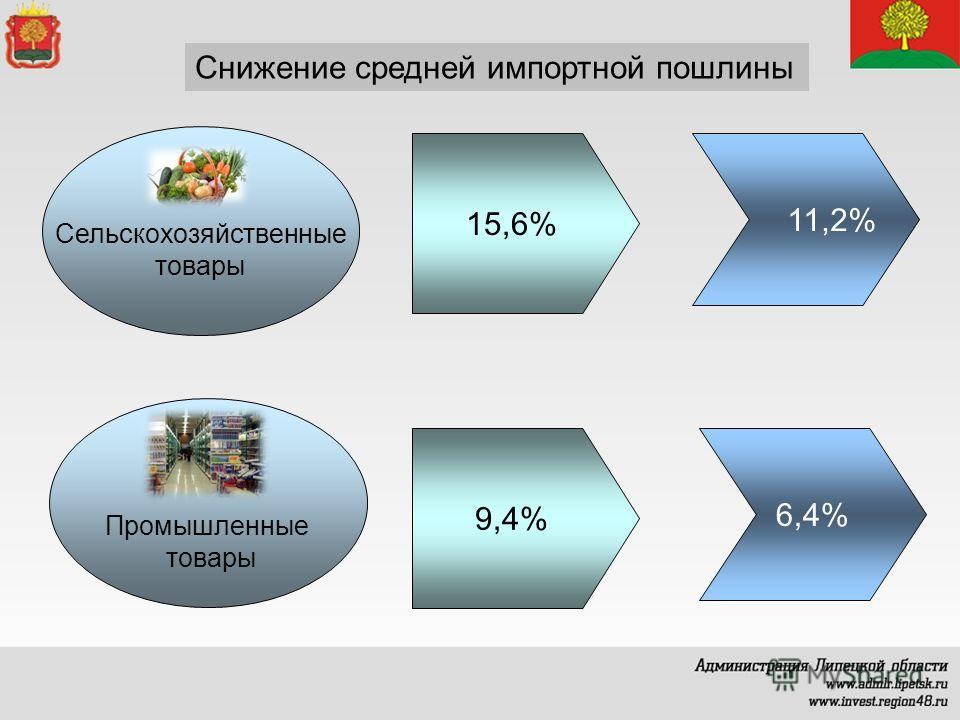 Снижение средней импортной пошлины Сельскохозяйственные товары Промышленные товары 15,6% 11,2% 9,4% 6,4%