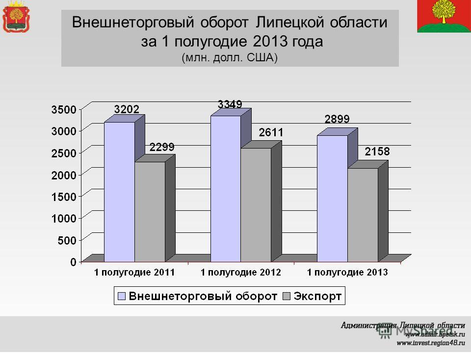 Внешнеторговый оборот Липецкой области за 1 полугодие 2013 года (млн. долл. США)