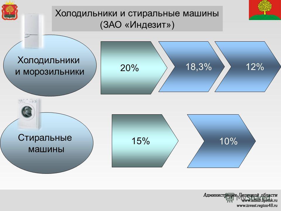 Холодильники и стиральные машины (ЗАО «Индезит») Холодильники и морозильники Стиральные машины 20% 15% 18,3% 10% 12%