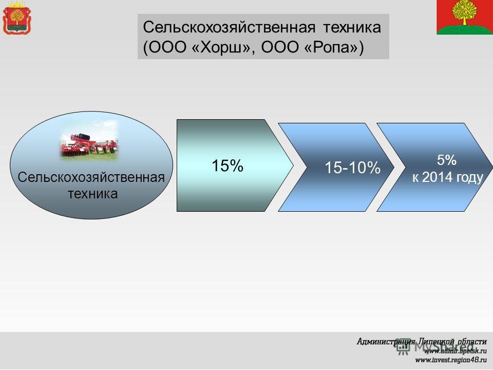 Сельскохозяйственная техника (ООО «Хорш», ООО «Ропа») Сельскохозяйственная техника 15% 15-10% 5% к 2014 году