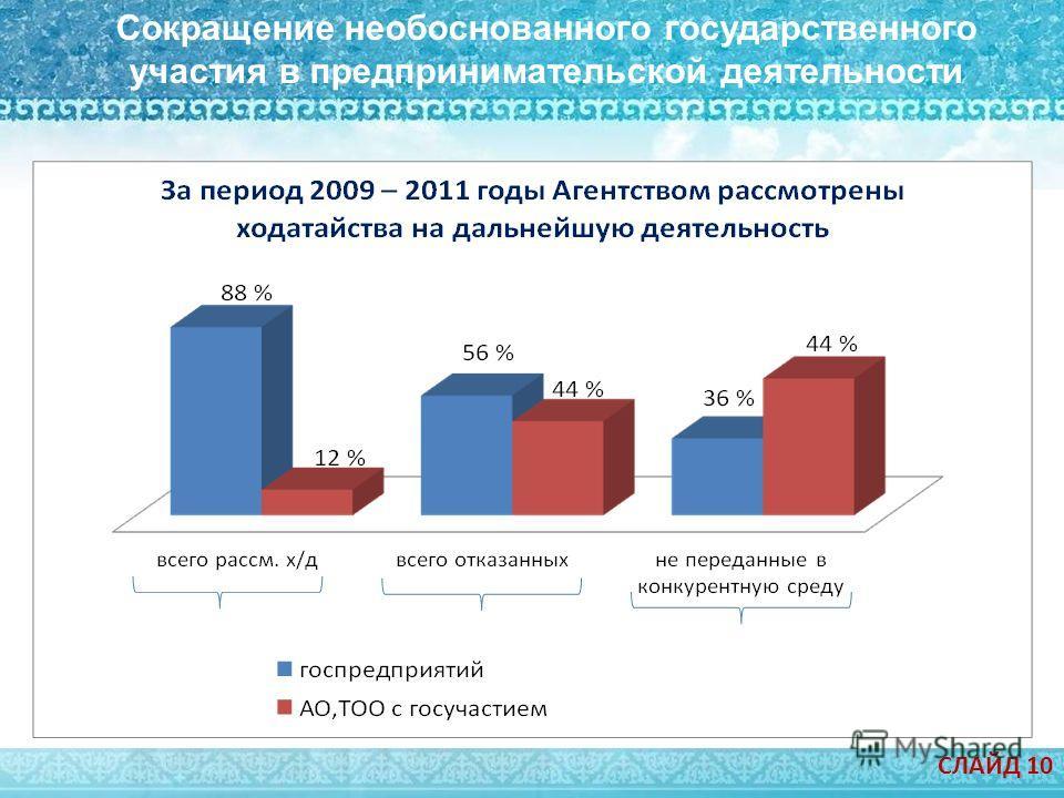 Сокращение необоснованного государственного участия в предпринимательской деятельности СЛАЙД 10