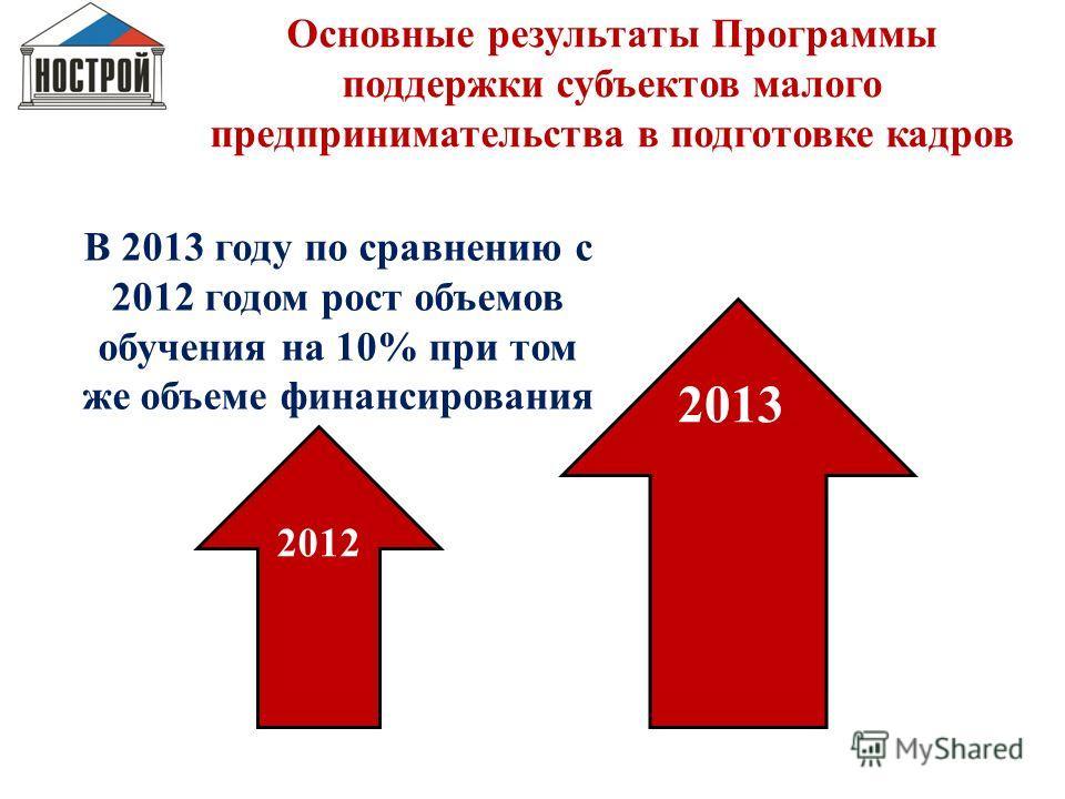 4 Основные результаты Программы поддержки субъектов малого предпринимательства в подготовке кадров 2012 2013 В 2013 году по сравнению с 2012 годом рост объемов обучения на 10% при том же объеме финансирования