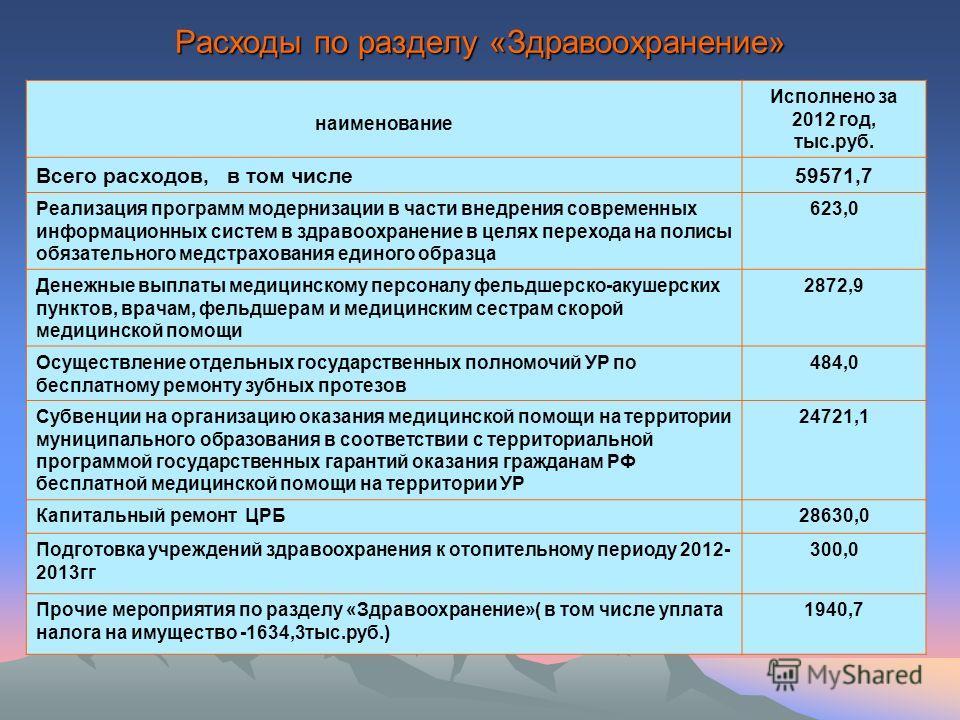 Расходы по разделу «Здравоохранение» наименование Исполнено за 2012 год, тыс.руб. Всего расходов, в том числе59571,7 Реализация программ модернизации в части внедрения современных информационных систем в здравоохранение в целях перехода на полисы обя