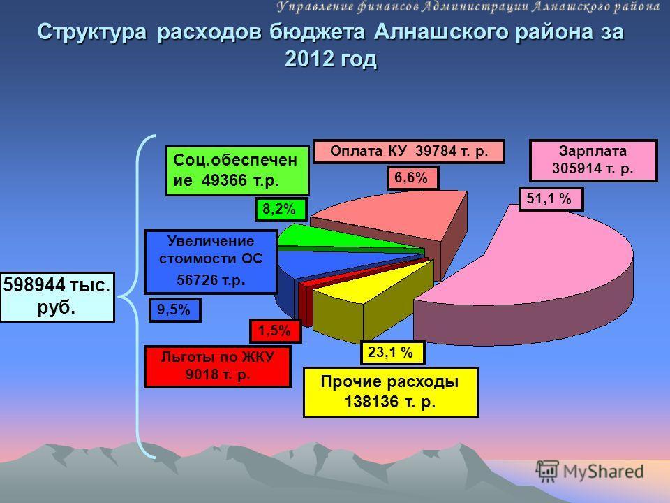 Структура расходов бюджета Алнашского района за 2012 год 598944 тыс. руб. Льготы по ЖКУ 9018 т. р. Оплата КУ 39784 т. р.Зарплата 305914 т. р. 6,6% Увеличение стоимости ОС 56726 т.р. 9,5% 51,1 % 23,1 % Соц.обеспечен ие 49366 т.р. 8,2% 1,5% Прочие расх