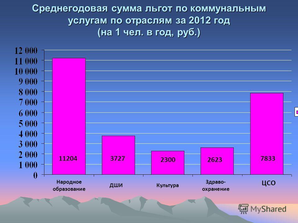 Среднегодовая сумма льгот по коммунальным услугам по отраслям за 2012 год (на 1 чел. в год, руб.) Народное образование ДШИ Культура Здраво- охранение ЦСО 11204 3727 2300 2623 7833