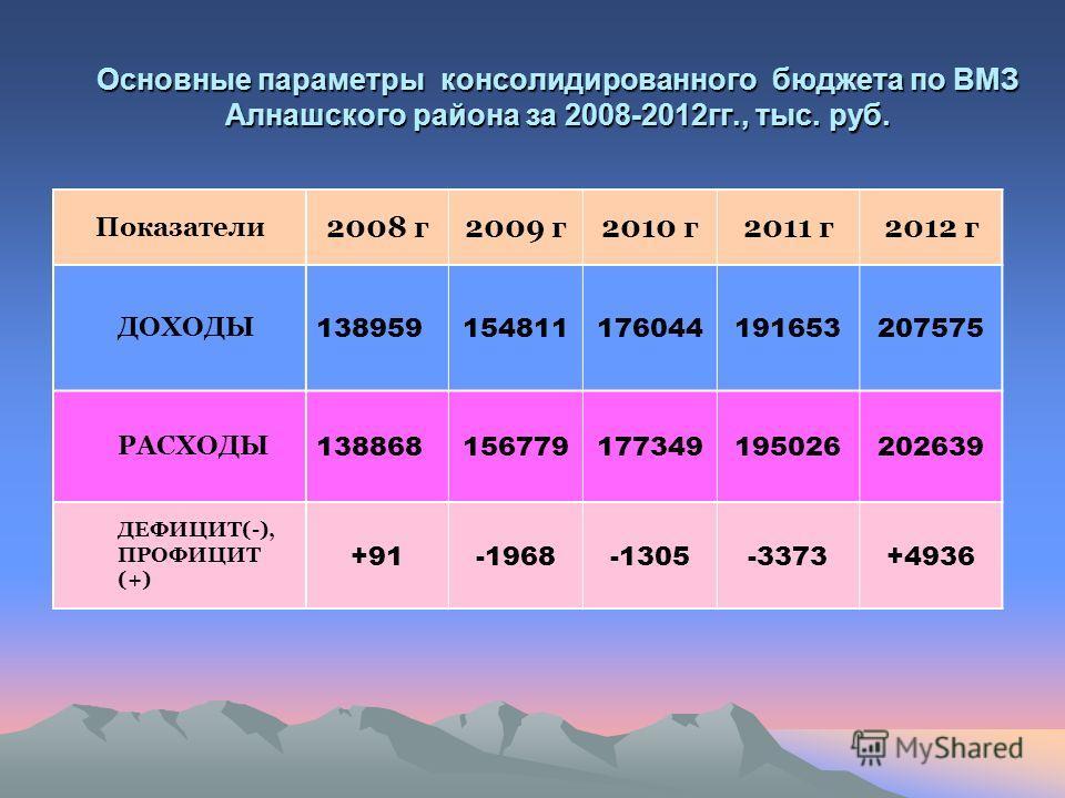 Основные параметры консолидированного бюджета по ВМЗ Алнашского района за 2008-2012гг., тыс. руб. Показатели 2008 г2009 г2010 г2011 г2012 г ДОХОДЫ 138959154811176044191653207575 РАСХОДЫ 138868156779177349195026202639 ДЕФИЦИТ(-), ПРОФИЦИТ (+) +91-1968