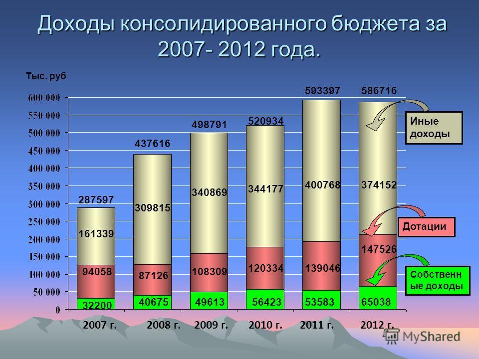 Доходы консолидированного бюджета за 2007- 2012 года. Доходы консолидированного бюджета за 2007- 2012 года. 2007 г.2008 г.2009 г.2010 г.2011 г. Иные доходы Дотации Собственн ые доходы 32200 40675496135642353583 94058 87126 108309 139046120334 161339